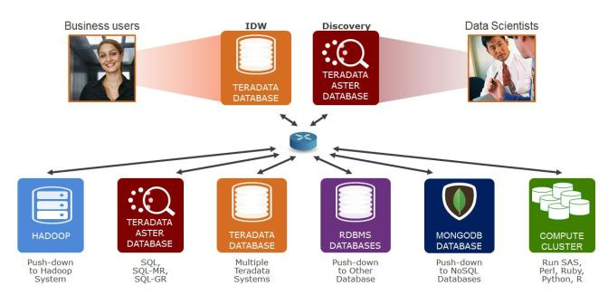 How to integrate Hadoop and Teradata using SQL-H